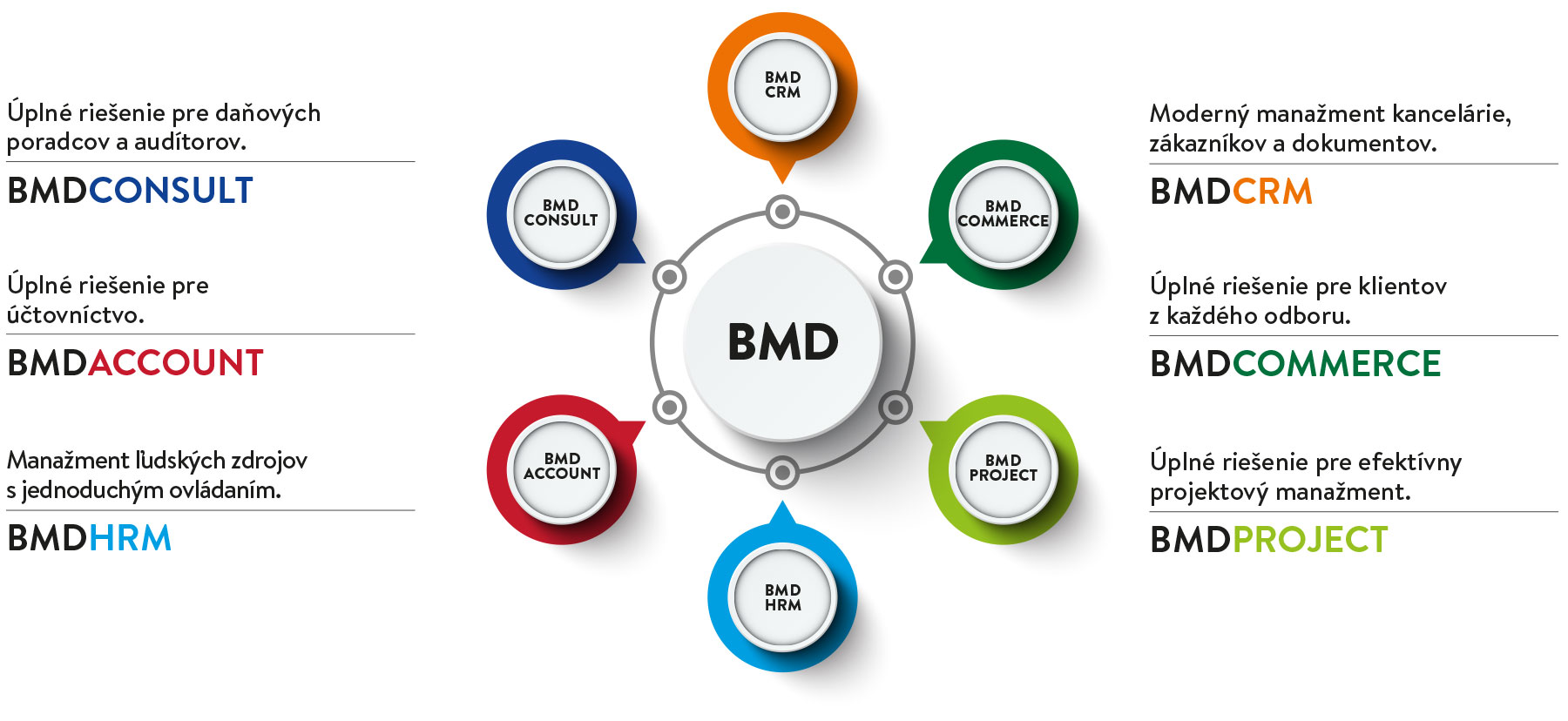 BMD Consult, BMD Account, BMD HRM, BMD CRM, BMD Commerce, BMD Project